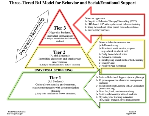 Three Tiered RtI Model for Behavior