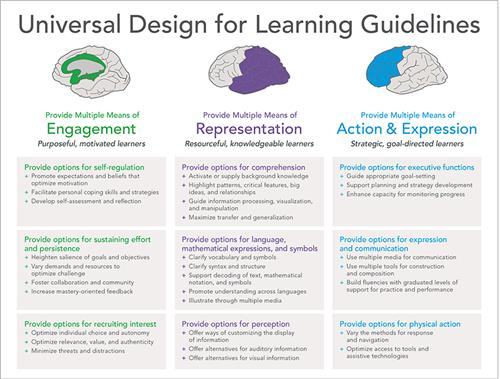 universal design for learning  Universal Design for Learning / Universal Design for Learning