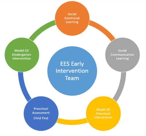 Early Intervention Team Home